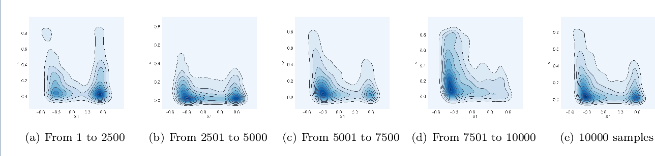 Figure 3 for CLeaR: An Adaptive Continual Learning Framework for Regression Tasks
