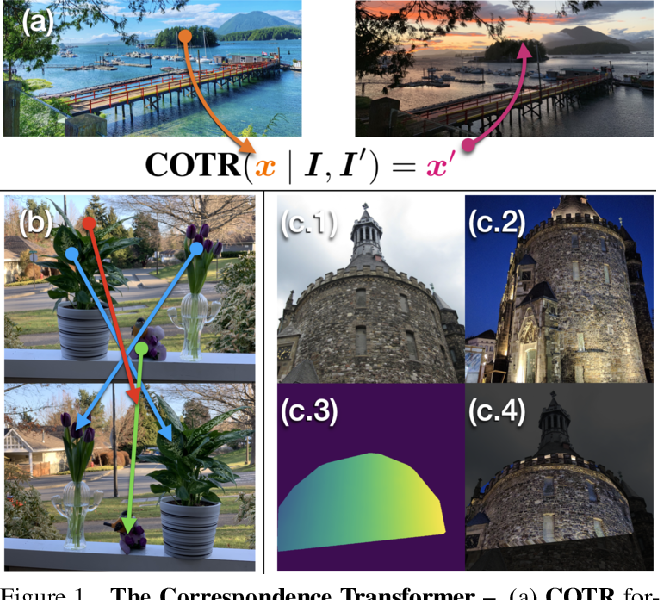 Figure 1 for COTR: Correspondence Transformer for Matching Across Images