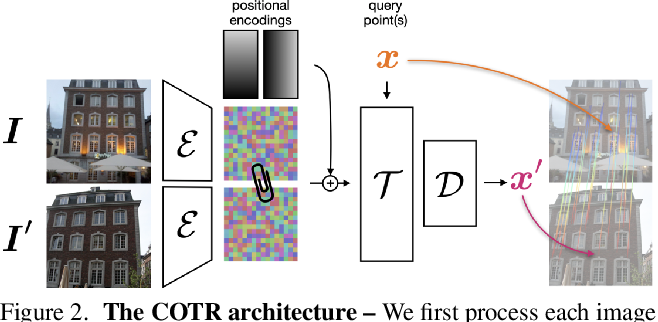Figure 3 for COTR: Correspondence Transformer for Matching Across Images