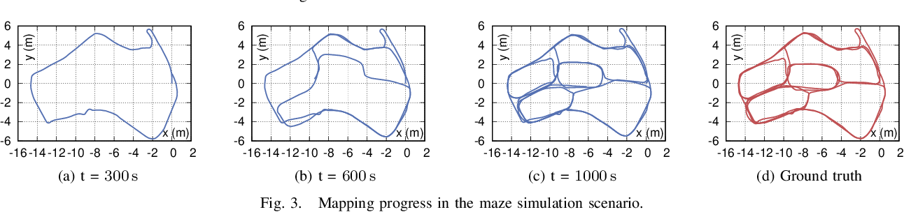 Figure 3 for A Biologically Inspired Simultaneous Localization and Mapping System Based on LiDAR Sensor
