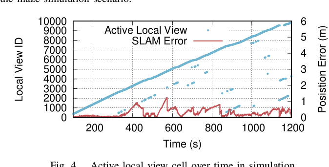 Figure 4 for A Biologically Inspired Simultaneous Localization and Mapping System Based on LiDAR Sensor