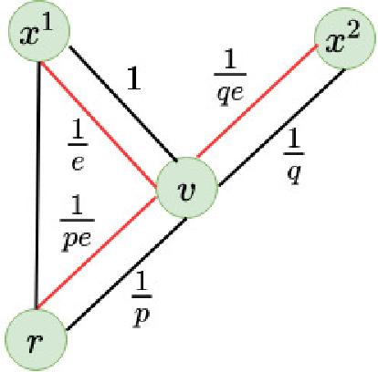 Figure 4 for Het-node2vec: second order random walk sampling for heterogeneous multigraphs embedding