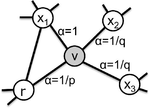 Figure 1 for Het-node2vec: second order random walk sampling for heterogeneous multigraphs embedding