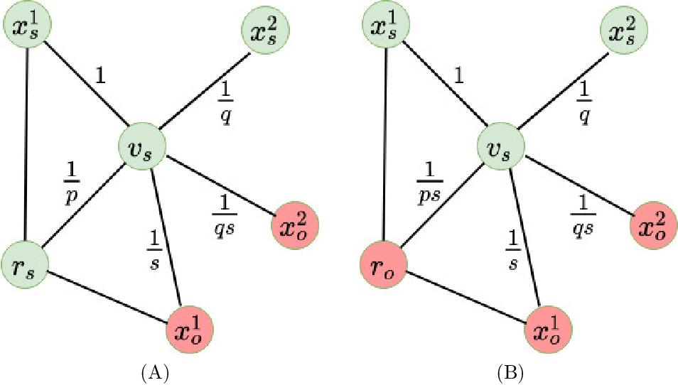 Figure 3 for Het-node2vec: second order random walk sampling for heterogeneous multigraphs embedding