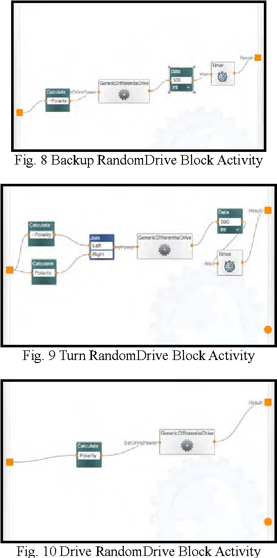 Figure 8 from Programming LEGO mindstorms NXT with visual