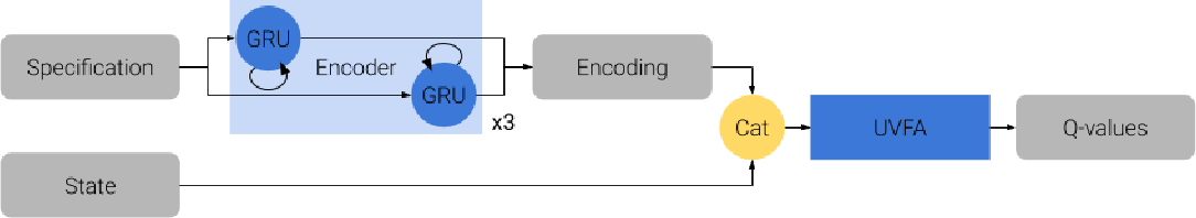 Figure 1 for Using Logical Specifications of Objectives in Multi-Objective Reinforcement Learning