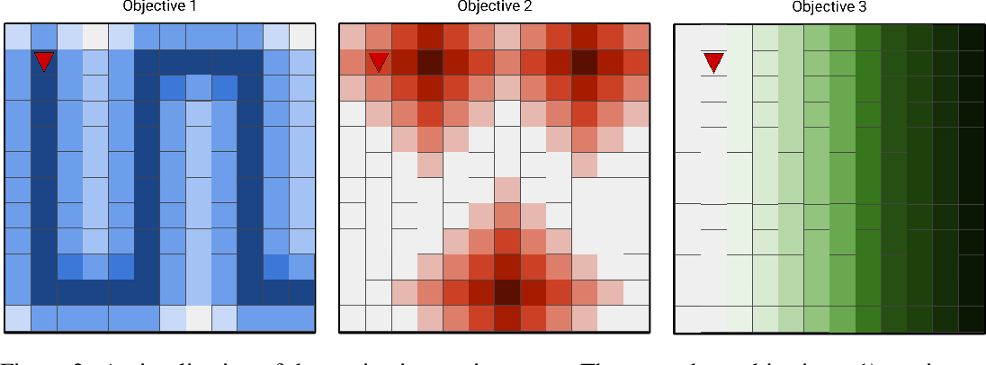 Figure 2 for Using Logical Specifications of Objectives in Multi-Objective Reinforcement Learning