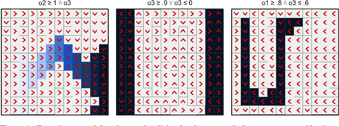 Figure 4 for Using Logical Specifications of Objectives in Multi-Objective Reinforcement Learning