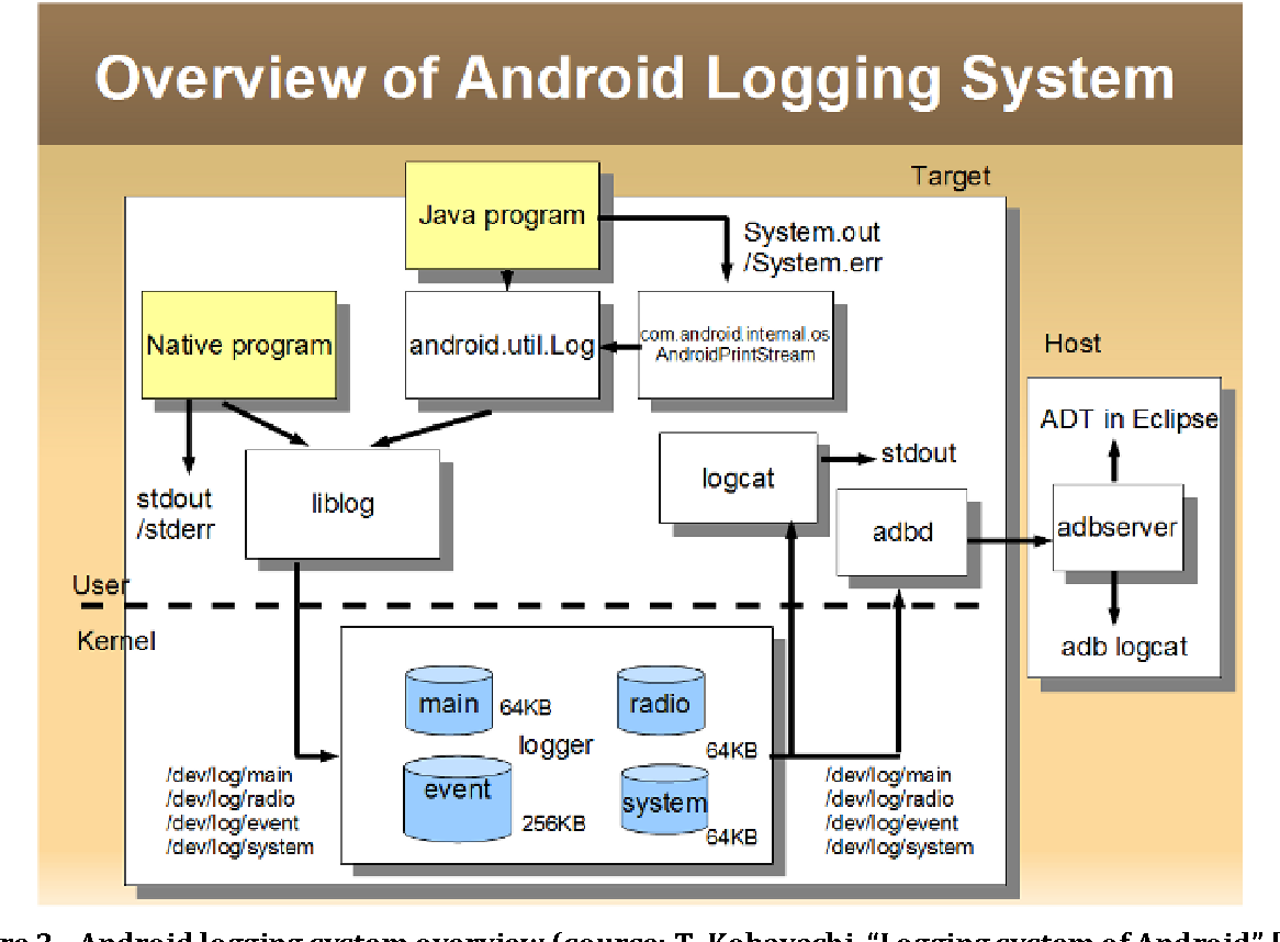 Figure 2 from Capturing Information Flows inside Android and
