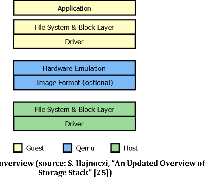 Figure 2 from Capturing Information Flows inside Android and Qemu