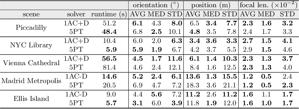 Figure 4 for Relative Pose from Deep Learned Depth and a Single Affine Correspondence