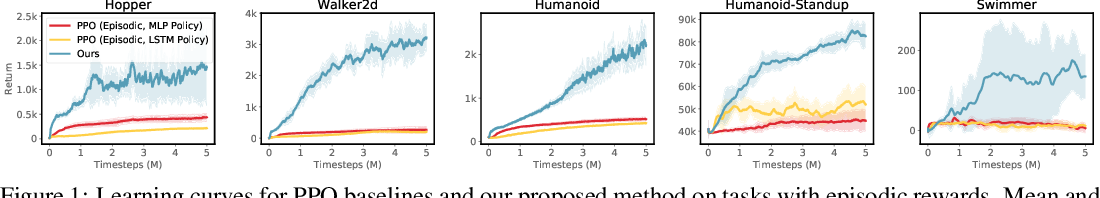 Figure 1 for Sequence Modeling of Temporal Credit Assignment for Episodic Reinforcement Learning