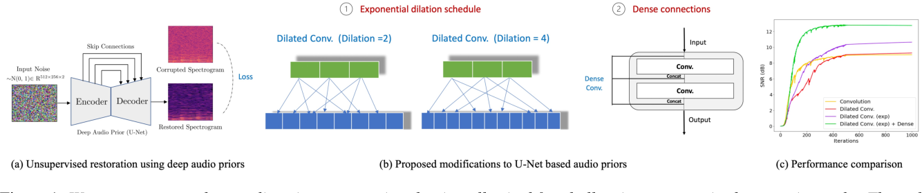 Figure 1 for On the Design of Deep Priors for Unsupervised Audio Restoration