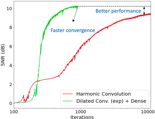 Figure 3 for On the Design of Deep Priors for Unsupervised Audio Restoration