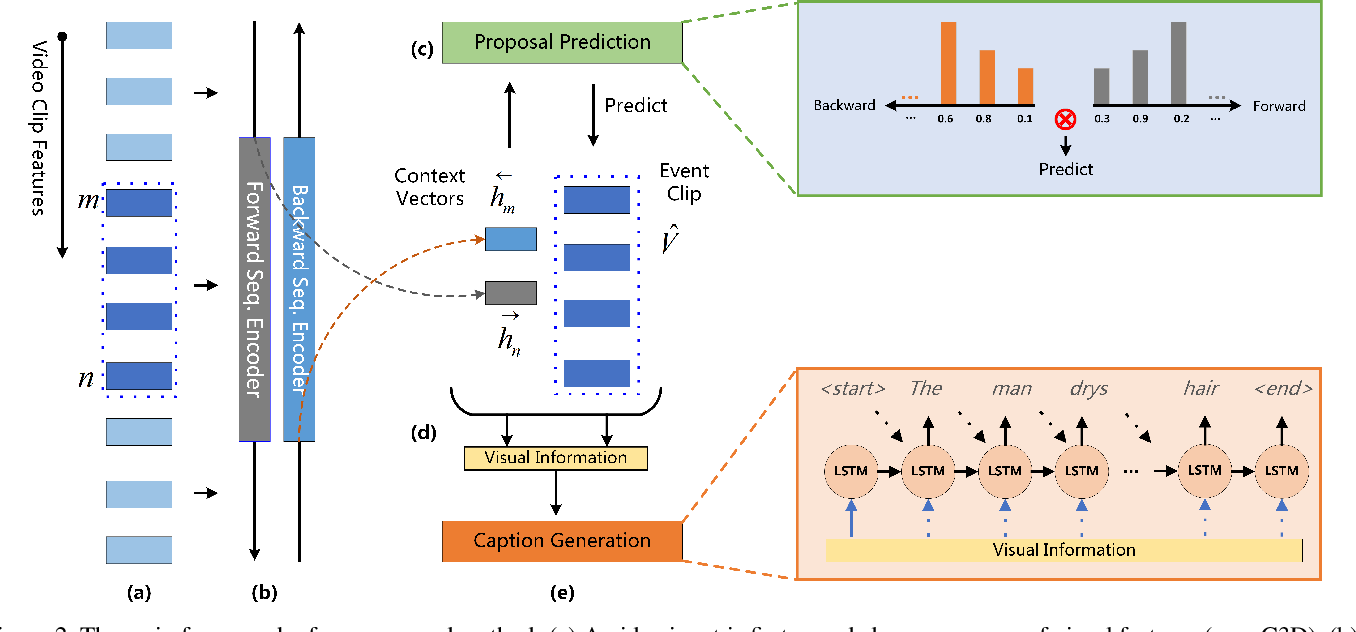 Figure 3 for Bidirectional Attentive Fusion with Context Gating for Dense Video Captioning