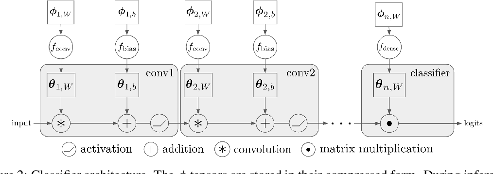 Figure 3 for Model Compression by Entropy Penalized Reparameterization