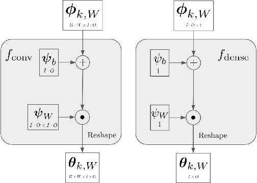 Figure 4 for Model Compression by Entropy Penalized Reparameterization