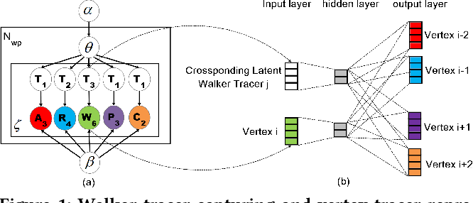 Figure 2 for Cross-domain Aspect Category Transfer and Detection via Traceable Heterogeneous Graph Representation Learning