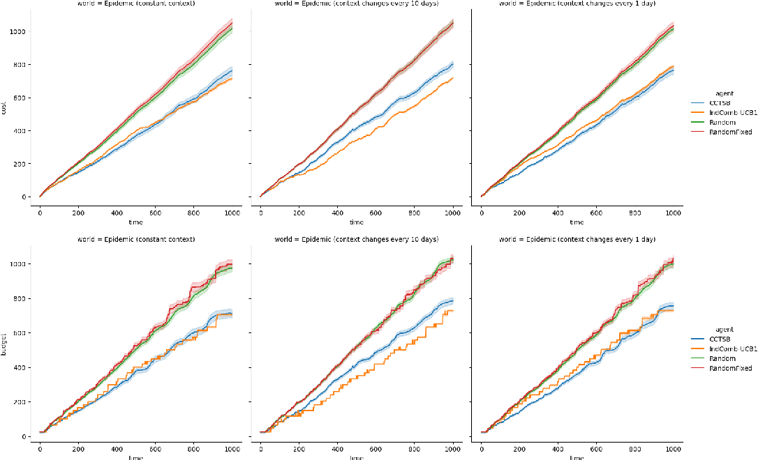 Figure 2 for Optimal Epidemic Control as a Contextual Combinatorial Bandit with Budget