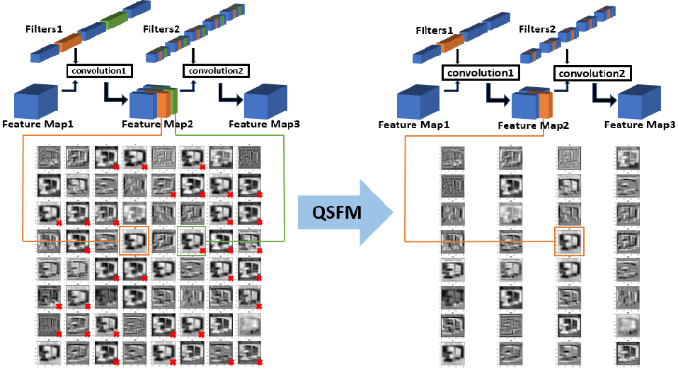Figure 1 for Model Pruning Based on Quantified Similarity of Feature Maps