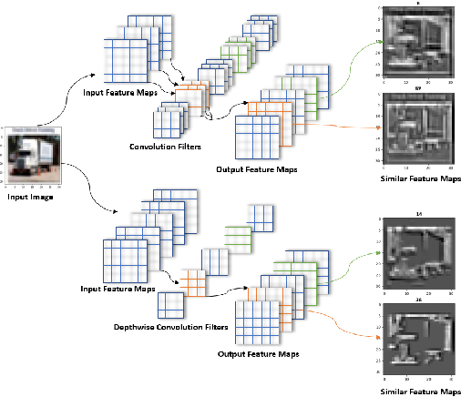 Figure 3 for Model Pruning Based on Quantified Similarity of Feature Maps
