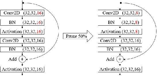 Figure 4 for Model Pruning Based on Quantified Similarity of Feature Maps