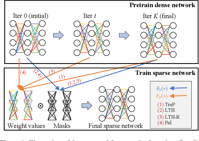 Figure 2 for Emerging Paradigms of Neural Network Pruning