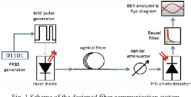 Influence Of Chirp Of High Speed Laser Diodes And Fiber Dispersion