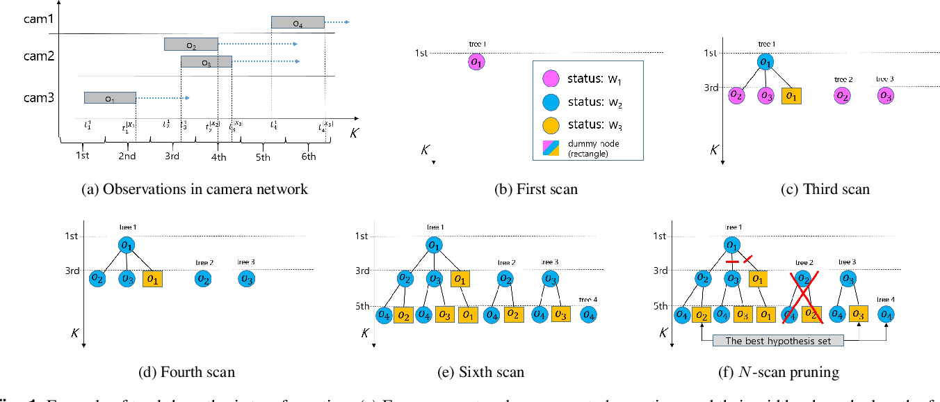 Figure 1 for Multiple Hypothesis Tracking Algorithm for Multi-Target Multi-Camera Tracking with Disjoint Views
