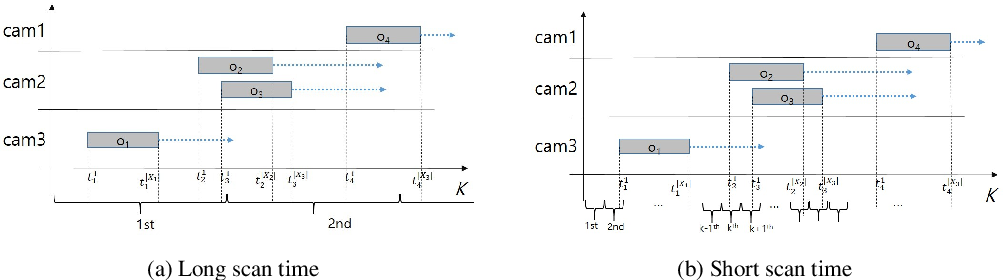 Figure 3 for Multiple Hypothesis Tracking Algorithm for Multi-Target Multi-Camera Tracking with Disjoint Views