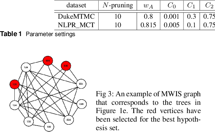 Figure 2 for Multiple Hypothesis Tracking Algorithm for Multi-Target Multi-Camera Tracking with Disjoint Views
