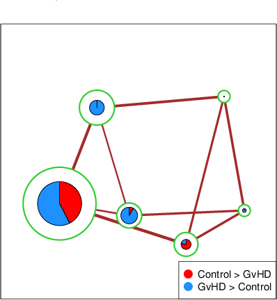 Figure 2 for Statistical Inference using the Morse-Smale Complex