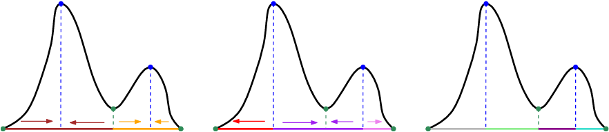 Figure 3 for Statistical Inference using the Morse-Smale Complex