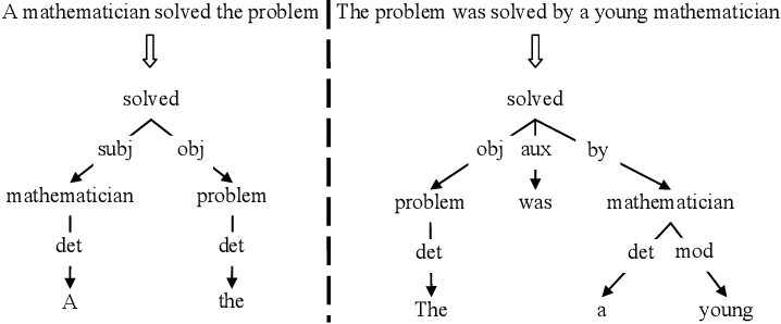 Figure 1 for A Survey of Paraphrasing and Textual Entailment Methods