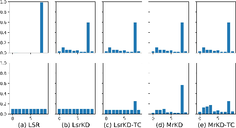 Figure 1 for Extending Label Smoothing Regularization with Self-Knowledge Distillation