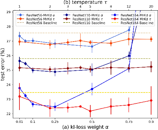 Figure 3 for Extending Label Smoothing Regularization with Self-Knowledge Distillation