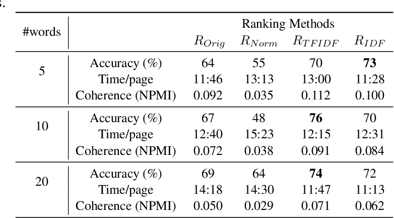 Figure 3 for Re-Ranking Words to Improve Interpretability of Automatically Generated Topics
