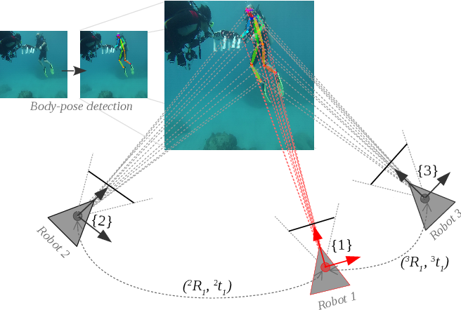Figure 1 for Robot-to-Robot Relative Pose Estimation using Humans as Markers