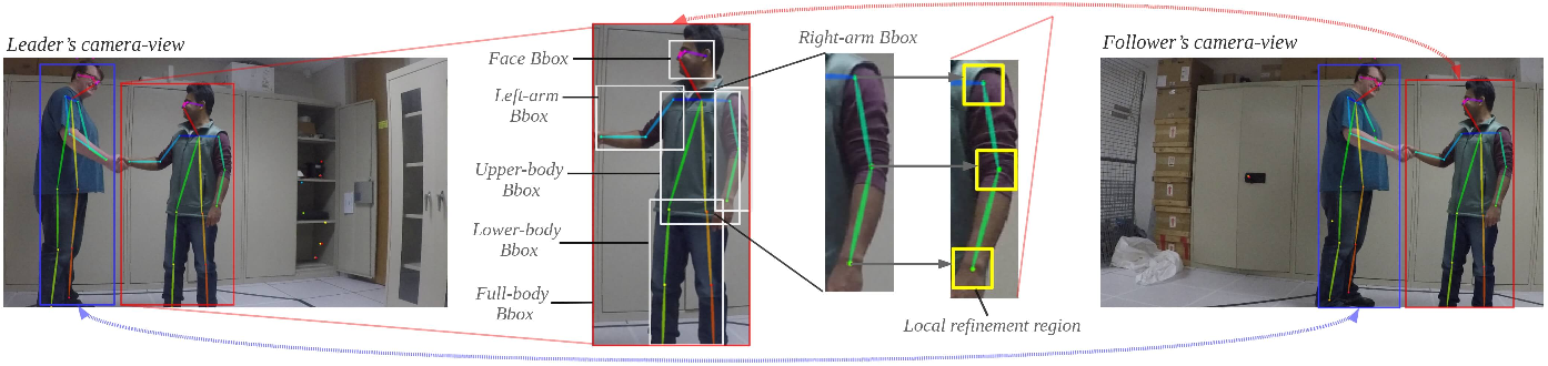 Figure 3 for Robot-to-Robot Relative Pose Estimation using Humans as Markers