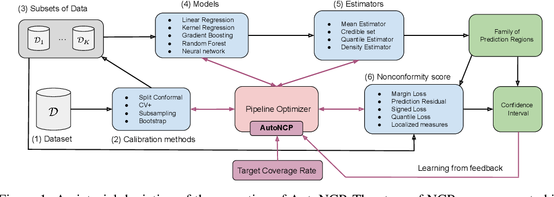Figure 1 for AutoNCP: Automated pipelines for accurate confidence intervals