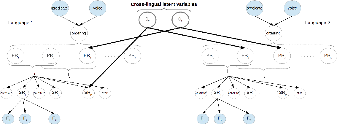 Figure 3 for A Bayesian Model of Multilingual Unsupervised Semantic Role Induction