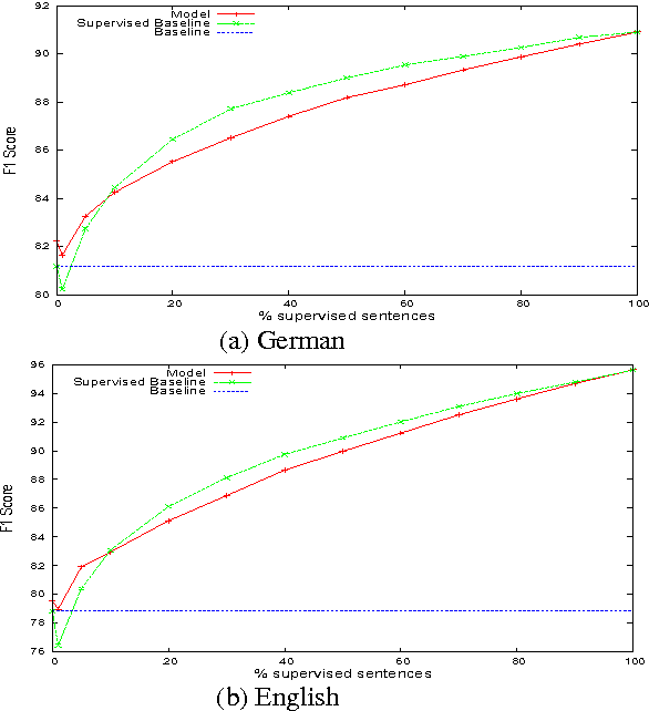 Figure 4 for A Bayesian Model of Multilingual Unsupervised Semantic Role Induction