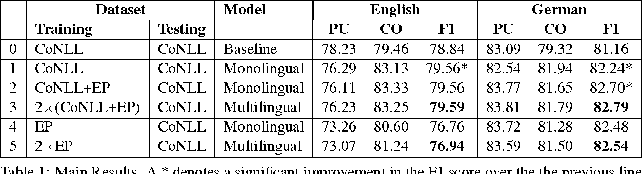 Figure 1 for A Bayesian Model of Multilingual Unsupervised Semantic Role Induction