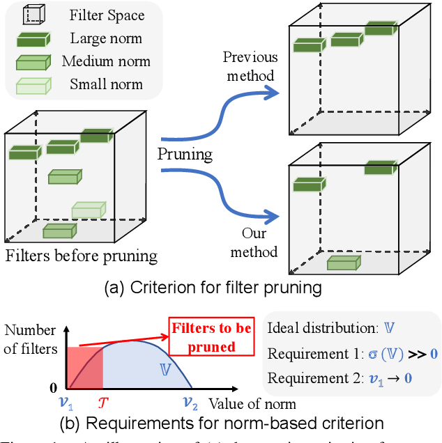 Figure 1 for Pruning Filter via Geometric Median for Deep Convolutional Neural Networks Acceleration