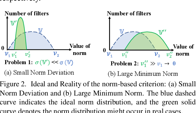 Figure 3 for Pruning Filter via Geometric Median for Deep Convolutional Neural Networks Acceleration