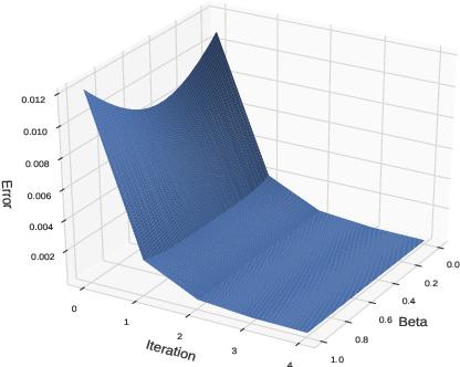 Figure 1 for Temporal Regularization in Markov Decision Process