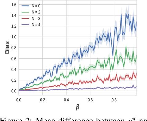 Figure 2 for Temporal Regularization in Markov Decision Process