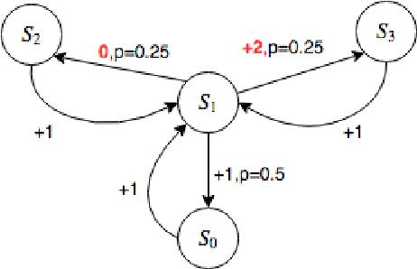 Figure 3 for Temporal Regularization in Markov Decision Process