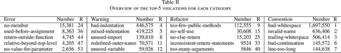 PDF] Python coding style compliance on stack overflow - Semantic Scholar