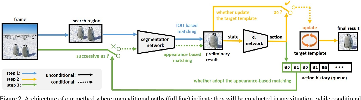 Figure 3 for Fast Template Matching and Update for Video Object Tracking and Segmentation
